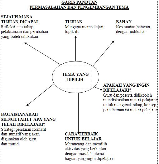 garis panduan di bawah ini membantu guru dalam membentuk pengembangan