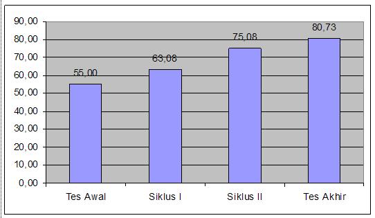 Grafik 1 pembelajaran kooperatif make a match 1g ccuart Choice Image