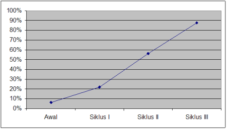 hasil-penelitian-penerapan-model-pembelajaran-tematik
