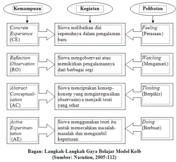 langkah-gaya-belajar-model-kolb